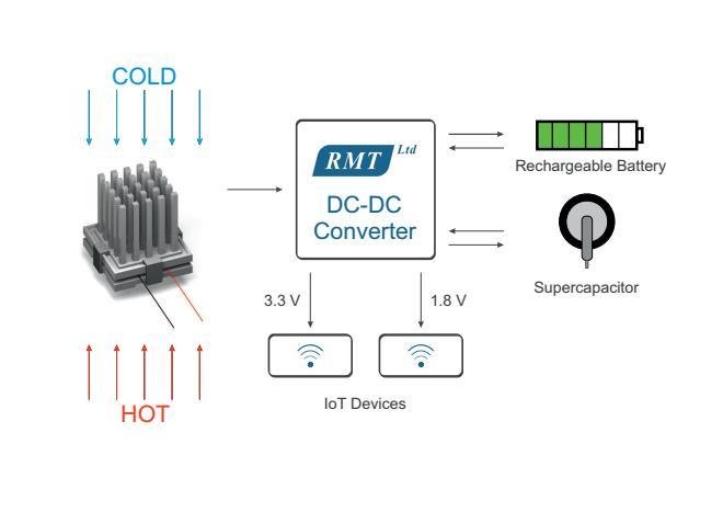 rmt electronics developed thermoelectric generators